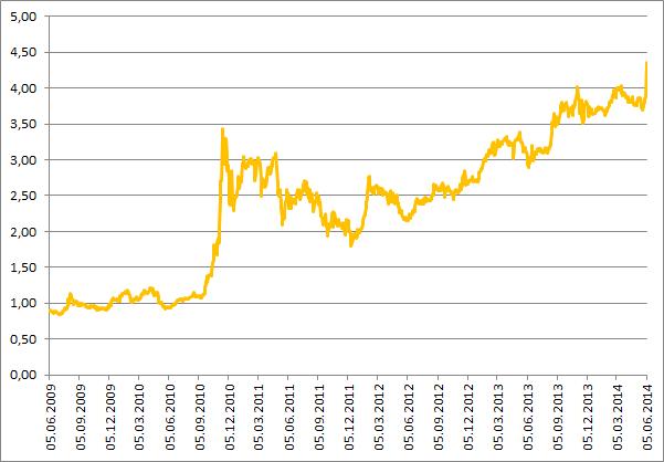 BVB-Aktie Kursentwicklung seit 2009