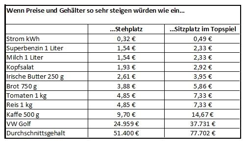 Eintrittspreise im Vergleich mit anderen Preissteigerungen