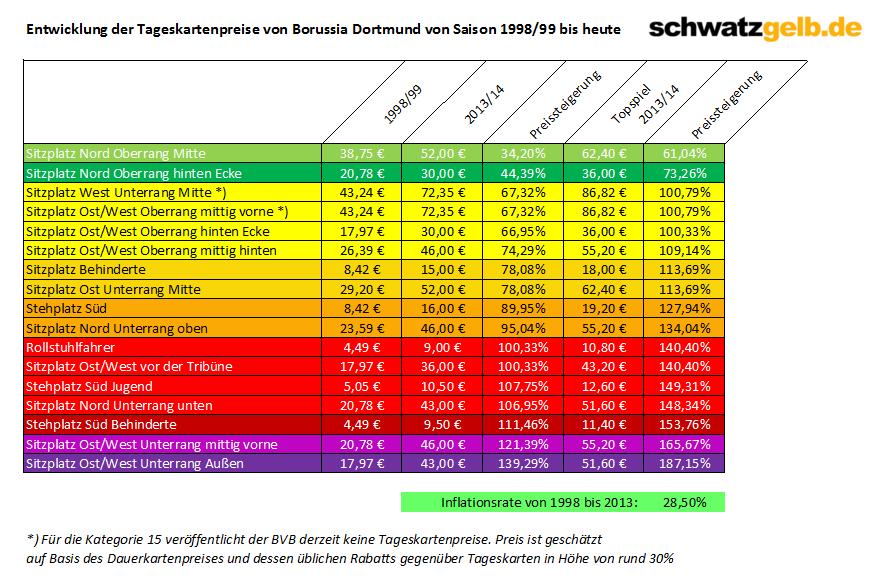 Tabelle Eintrittspreise im Vergleich