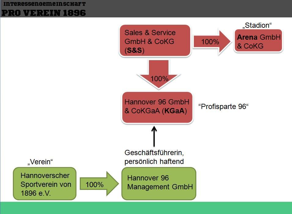 Die Struktur bei Hannover 96 (c) IG Pro Verein 1986